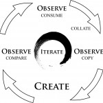 Observe then Create